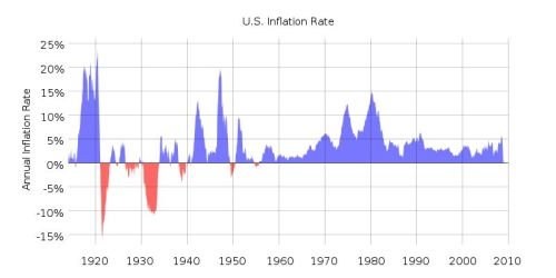 mala inflacja